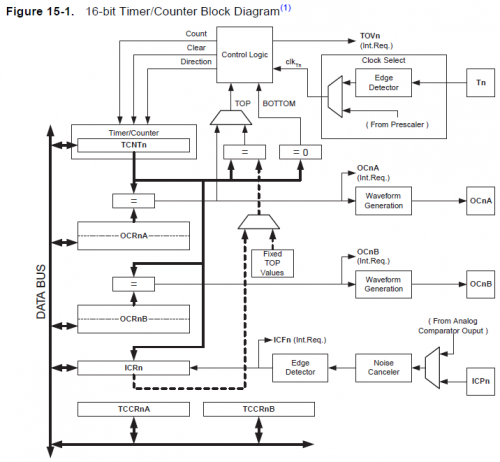Timer/Counter1 block diagram for Servo PWM control